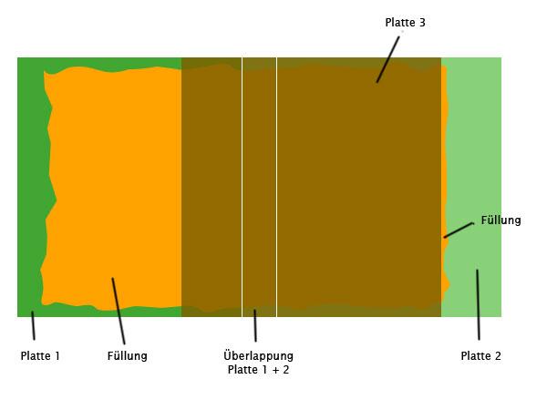 Bauanleitung Lasagnerolle